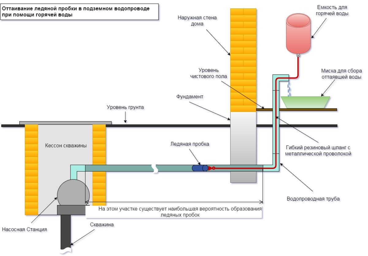 Что делать, если замерзли канализация и водопровод в частном доме?