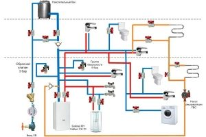 Проектируем систему водоснабжения: что учесть?