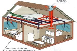 Что такое приточная вентиляция?