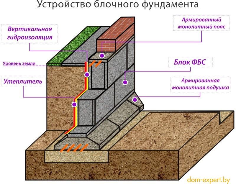 Дом 10 10 залить фундамент Подольский район