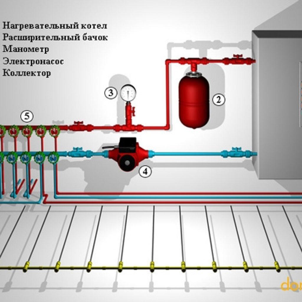 Теплый пол водяной от газового котла своими руками схема