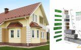 Инновационный дом: строительные материалы и технологии завтрашнего дня