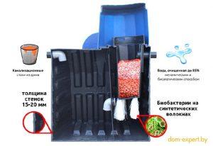 Автономная канализация в частном доме: септик-отстойник или станция глубокой очистки?