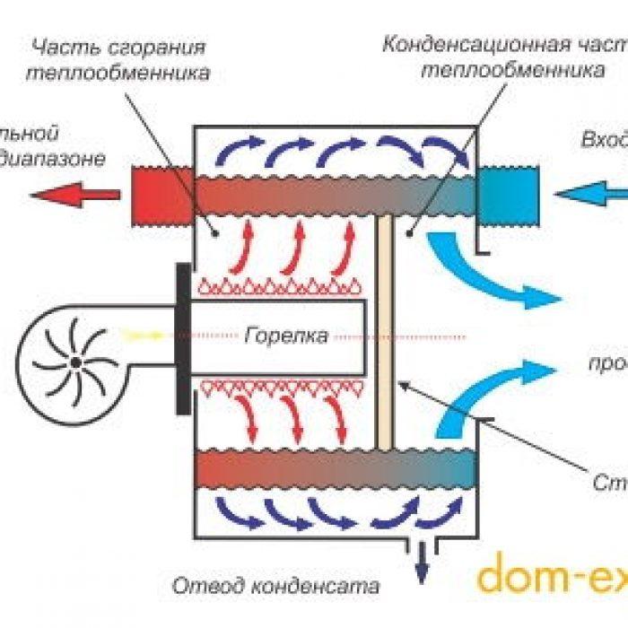 Теплообменник конденсационный опоры запчасти купить в туле теплообменник baxi mainfour 24-24 f