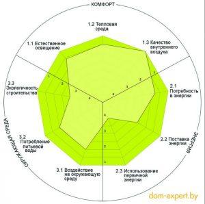 ТриЭ-здания: нормы и сертификаты