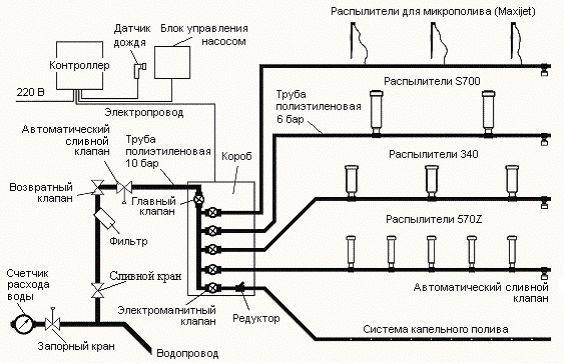 Конструкция системы автополива