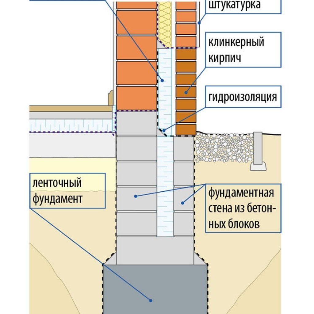 термобелье для узел соединения фундаментаи цокольной стены ниже уровня земли виду