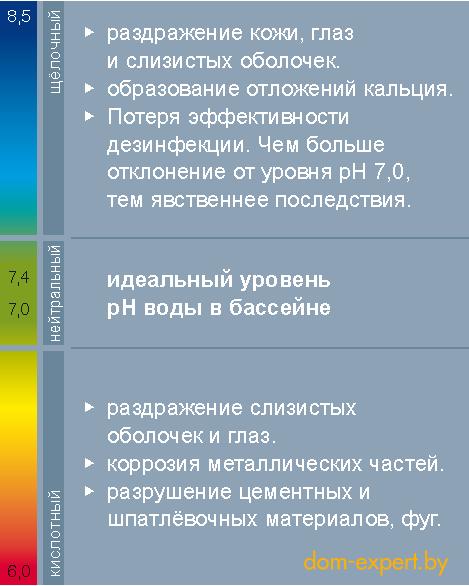 Выдержка из шкалы уровня рН