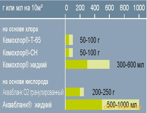 Дозируемое количество при дезинфекции/ударной обработке