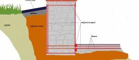 Какой фундамент выбрать для дома на глинистой почве с высоким уровнем грунтовых вод?
