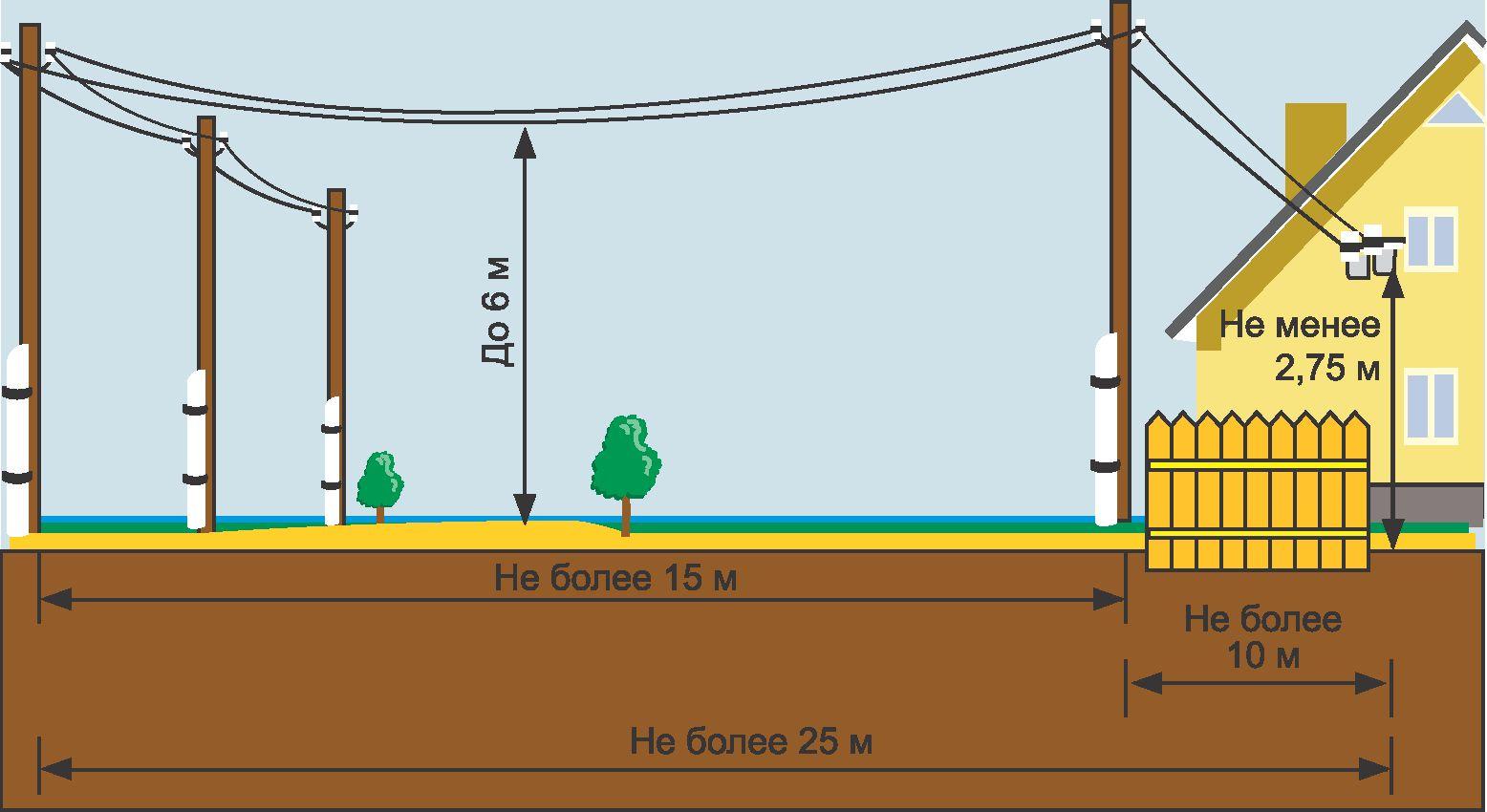Подключение дома к электричеству в рб электроснабжение в г.уфе по ул.первомайской, д.68