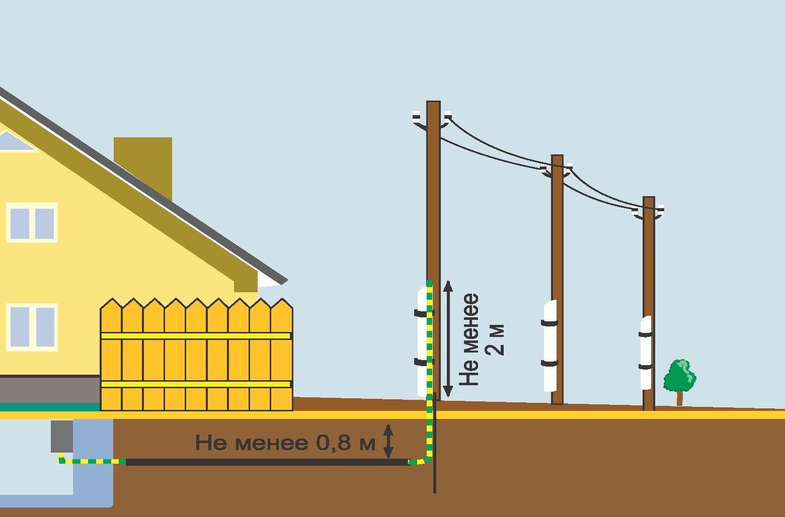 Провести электричество в дом схема