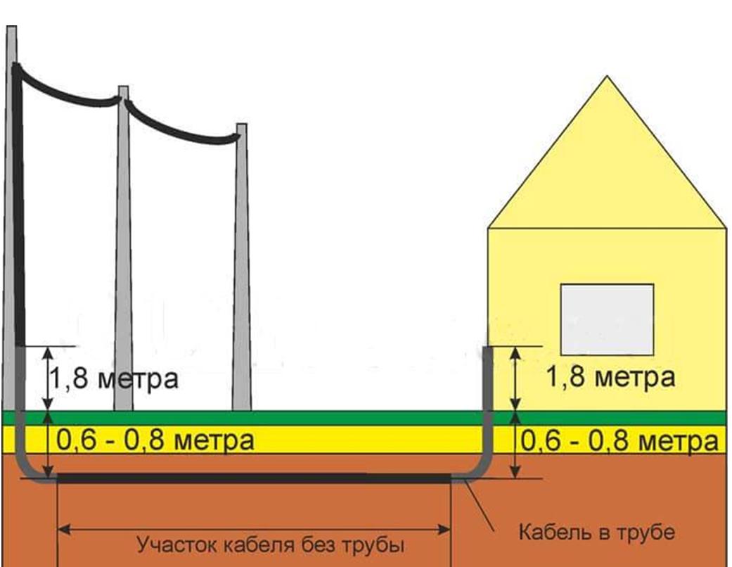 Проводка за городом: земля или воздух?