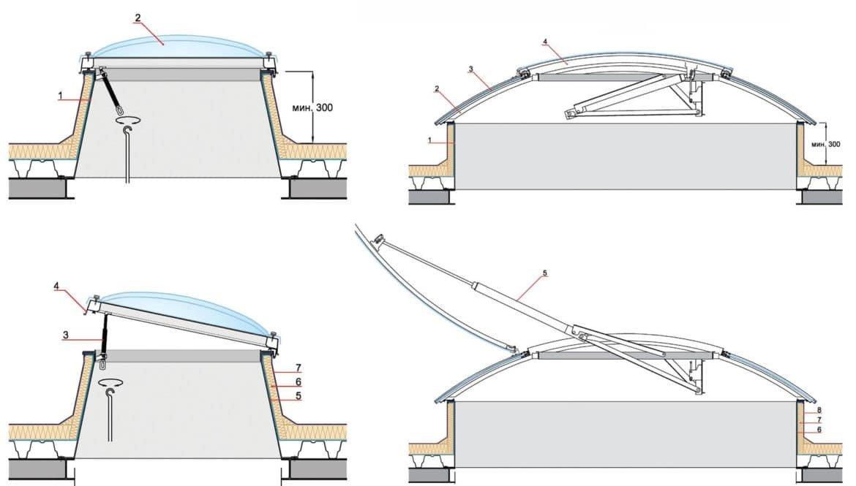 Зенитные фонари: назначение, особенности строения и обустройство своими руками