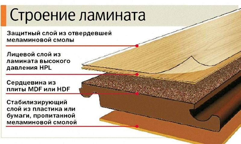 Особенности моделей напольного ламината разных классов износостойкости