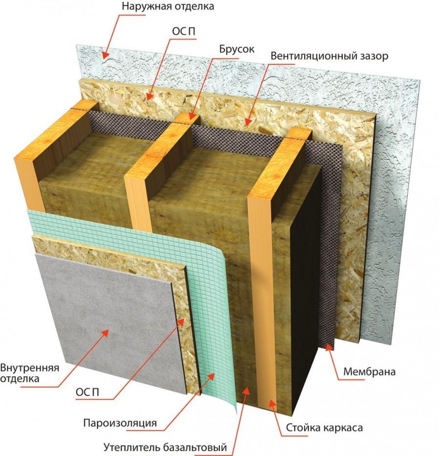 Дом с деревянным каркасом: так ли уж незаменимы плиты OSB в возведении жилых домов