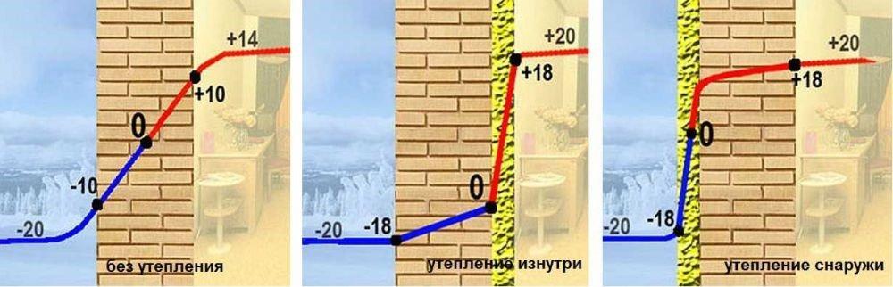 Как утеплить дачный дом так, чтобы на стенах не появилась плесень