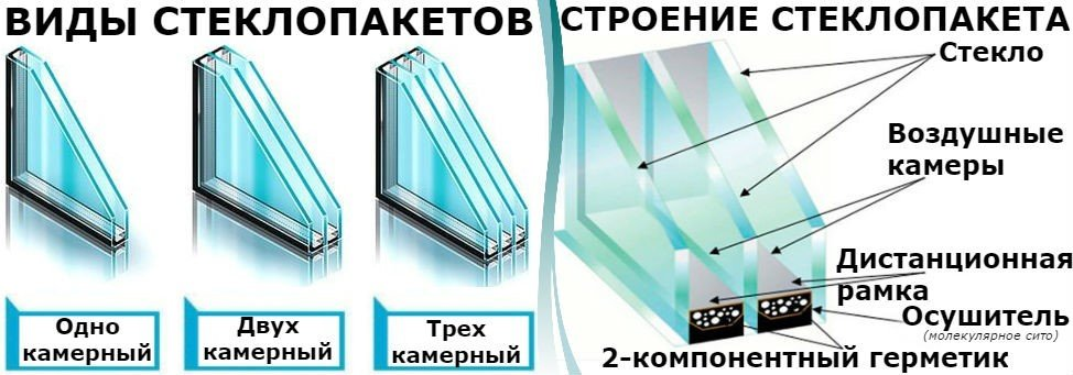 Как можно избавиться от запотевания стеклопакетов во время зимних холодов